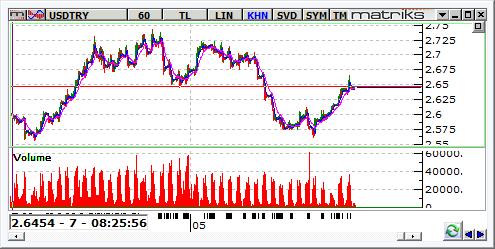 dolar-28 mayis