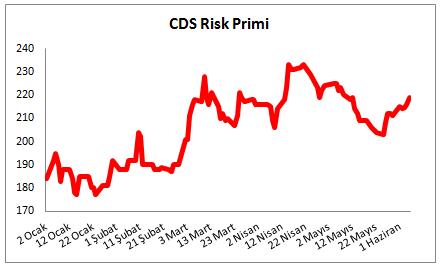csd-risk-primi