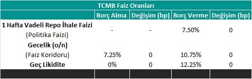 TCMB - Faiz Tablo