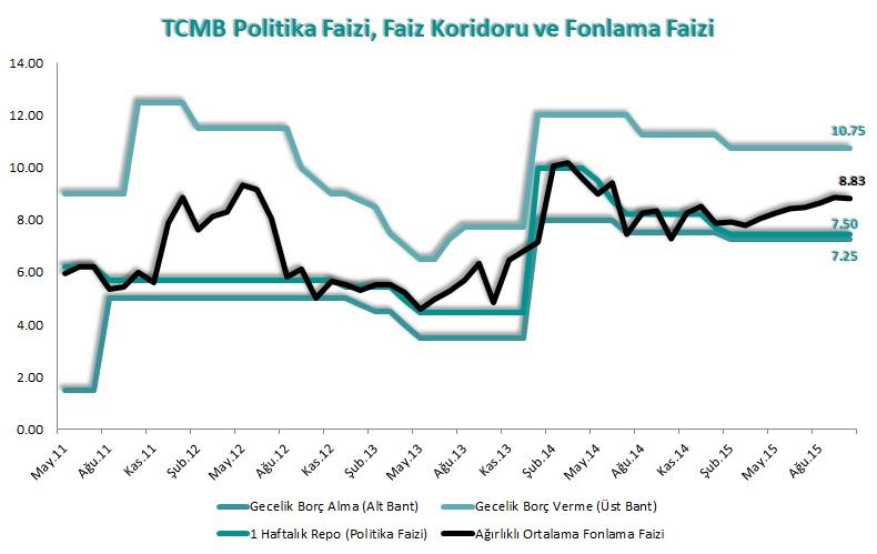 tcmb - faizler - 21.10.2015