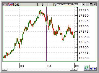 Dow-5 kasim2015