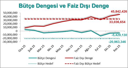 Erol Gürcan - Bütçe Dengesi 2015