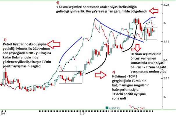 Erol Gürcan - DolarTL 2015