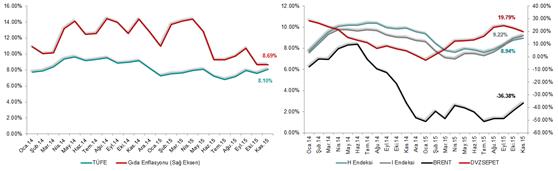 Erol Gürcan - Enflasyon 2015