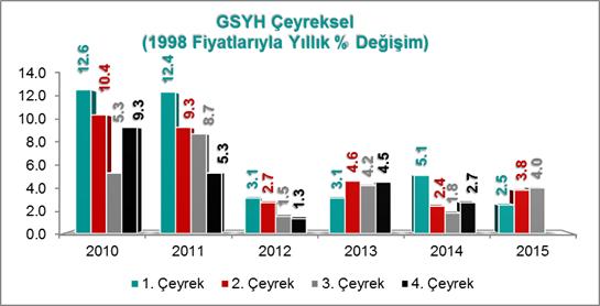 Erol Gürcan - Türkiye Ekonomisi Büyüme