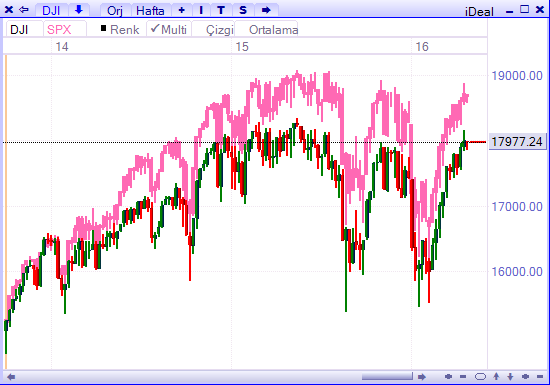 Dow ve sp 26 nisan 2016