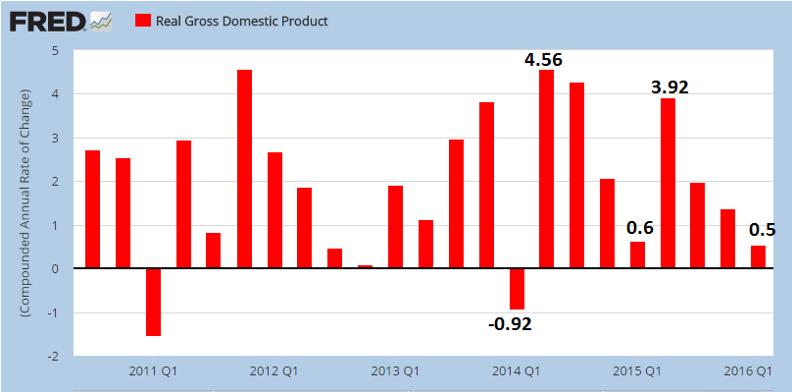 USA gdp growth