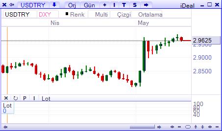 dolar-17 mayis