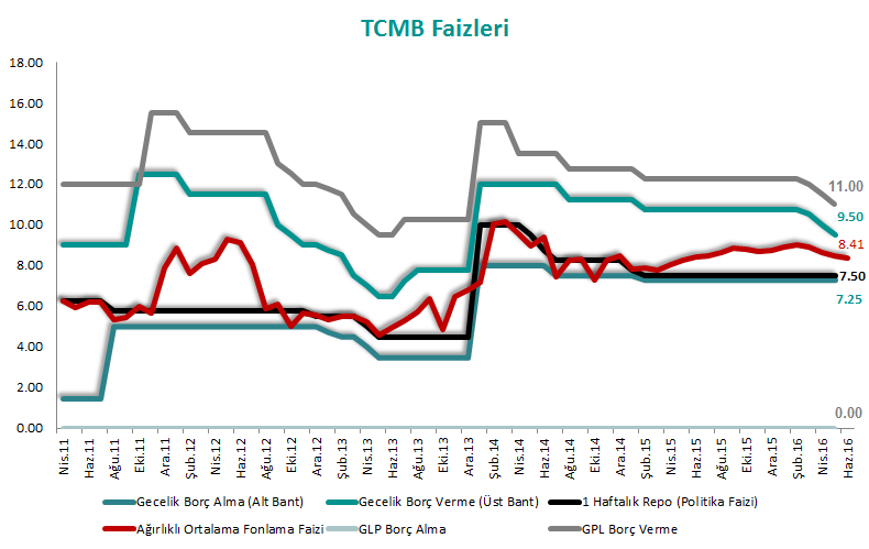 TCMB Faizleri - Haziran 2016 - erol gürcan